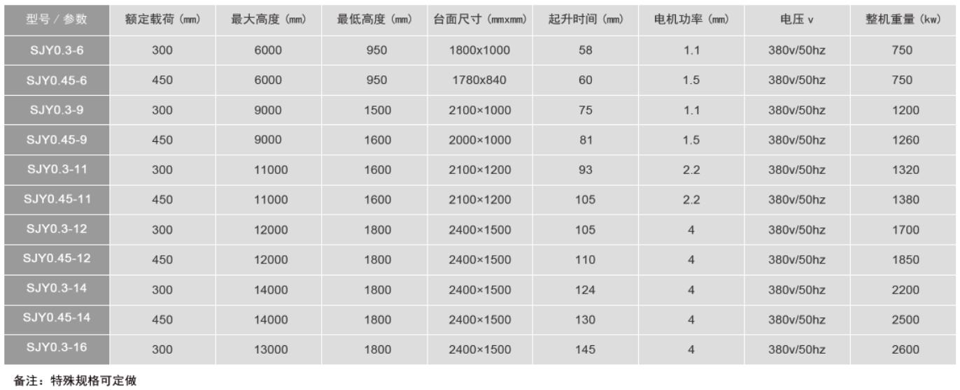 鑫霸升降机SJY剪叉式升降平台  鑫霸升降机 SJY剪叉式升降平台 第2张