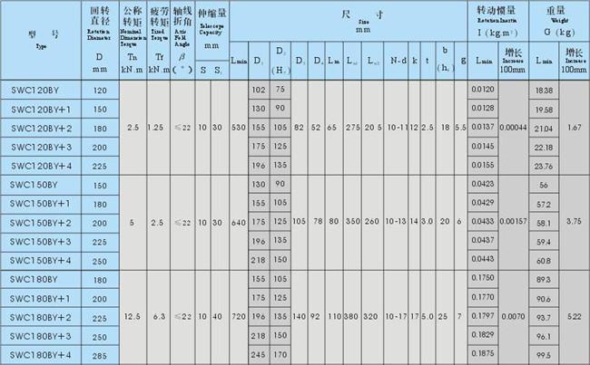 乐清联轴器SWC-BY型花叉套、压配轴伸缩式万向联轴器  乐清联轴器 SWC-BY型 花叉套 压配轴 伸缩式万向联轴器 第2张