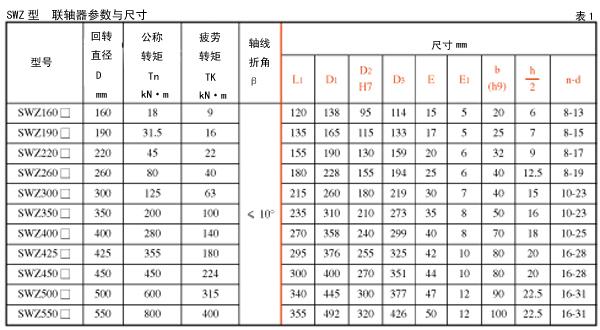 乐清联轴器SWZ型(JB-T3242-93)十字轴式万向联轴器  乐清联轴器 SWZ型 JB-T3242-93 十字轴式万向联轴器 第3张