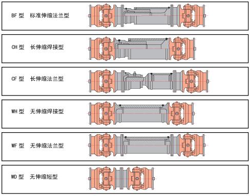 乐清联轴器SWZ型(JB-T3242-93)十字轴式万向联轴器  乐清联轴器 SWZ型 JB-T3242-93 十字轴式万向联轴器 第2张