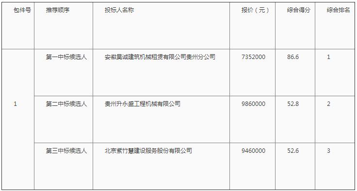中交二公局一公司剑榕5标项目塔式起重机、施工升降机租赁结果公示