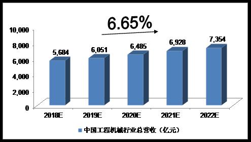 未来五年中国工程机械行业分析  未来五年 中国 工程机械行业分析 工程机械 行业分析 第2张