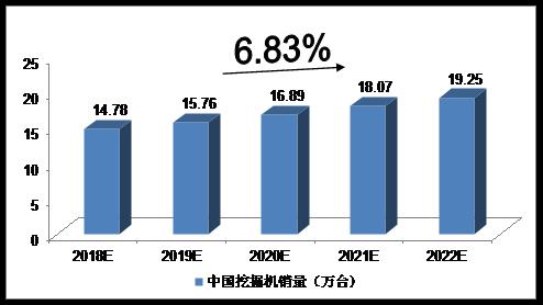 未来五年中国工程机械行业分析