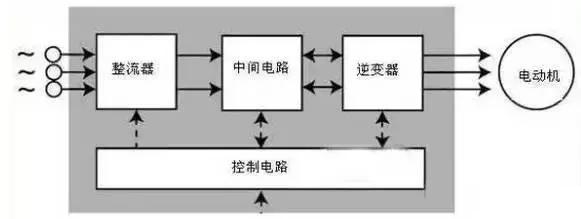 变频器工作原理图及接线图详解