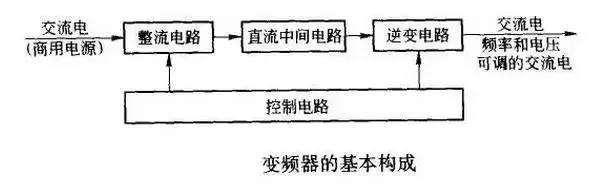 变频器工作原理图及接线图详解  变频器工作原理图 及 变频器接线图详解 第3张