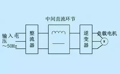 变频器工作原理图及接线图详解  变频器工作原理图 及 变频器接线图详解 第9张